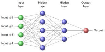 TradeMiner Neural Network Diagram