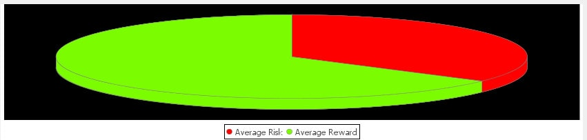 TradeMiner Risk VS Reward Graph